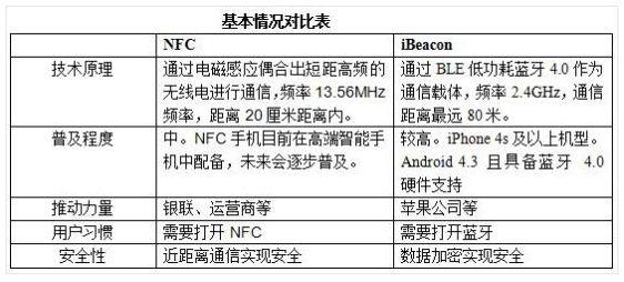 解读NFC技术和iBeacon技术的差异