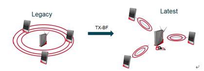 利用5G Wi-Fi波束成形和LDPC技术提高无线连接性能