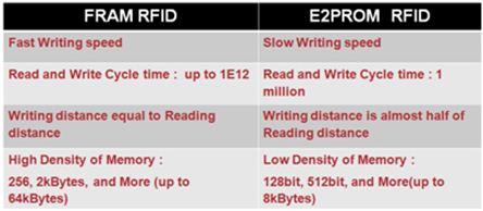 """FRAM RFID""""秒杀""""传统EEPROM方案,除了读写快还有啥亮点?"""