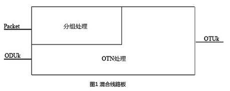 通信热点聚焦:分组OTN技术解析