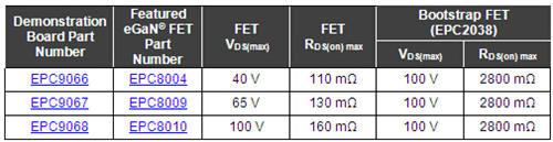 基于EPC的eGaN FET、采用高频同步自举拓扑结构,工作频率可高达15 MHz的半桥式开发板