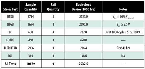 宜普电源转换公司(EPC)的可靠性测试报告记录了超过170亿小时测试器件的可靠性的现场数据,结果表明器件的失效率很低