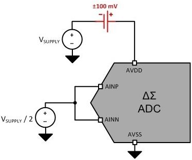 你的模數轉換器是好是壞可能只取決于它的電源