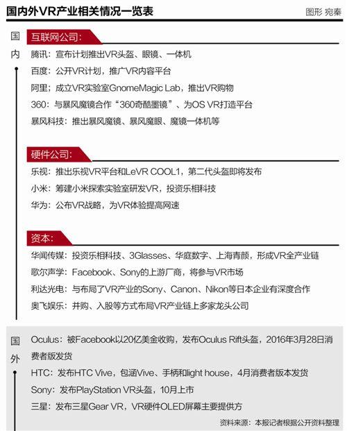 中国VR产业扫描:硬件和内容的蛮荒时代