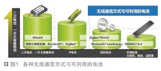 Beacon对蓝牙低功耗(BLE)芯片提出挑战