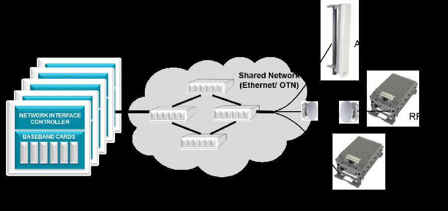 Cloud RAN 和移动边缘计算——二者形成分歧
