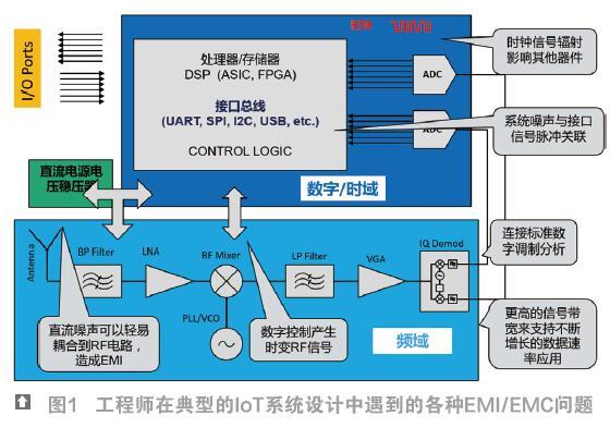 物联网电子产品设计中的低成本EMI/EMC预一致性测试