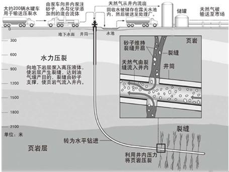 AMETEK程控电源产品在页岩气开采中的应用