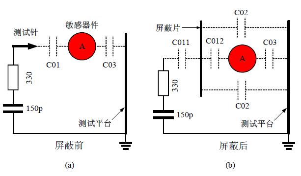 ESD/EMI/EMC电路设计技巧——对ESD进行静电屏蔽防护