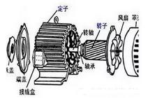 【E课堂】三相异步电动机的相关知识1