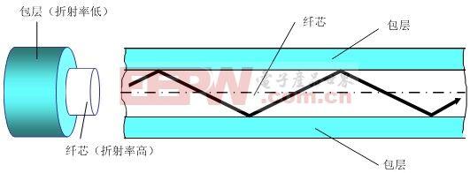 光纤传输原理