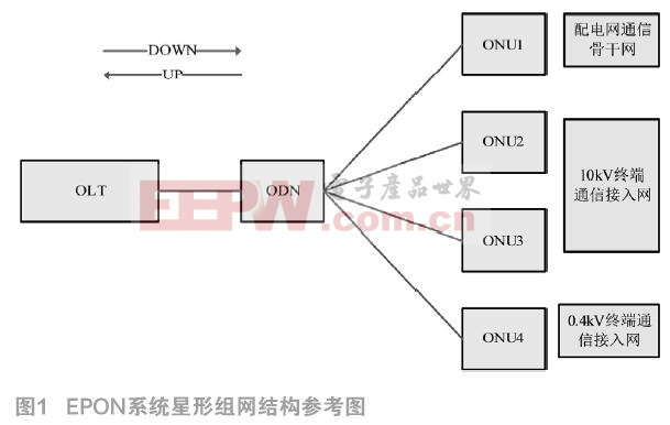 EPON技术在配电自动化及智能化中的应用研究