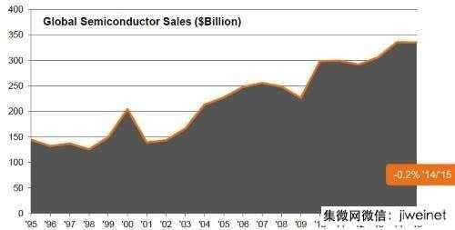 2016年芯片产业恐难摆脱再次衰退命运