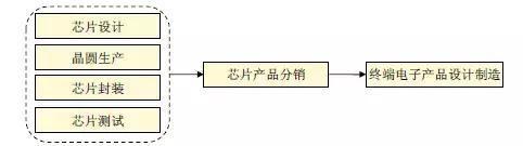 【重磅】移动芯片行业分析报告