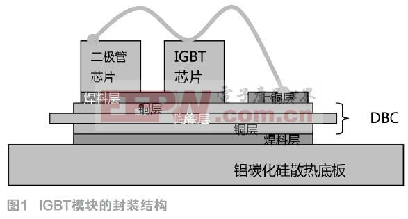 IGBT模块封装底板的氧化程度对焊接空洞率的影响分析