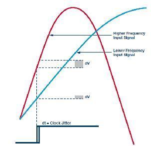 技术分析:时钟宽带GSPS JESD204B ADC