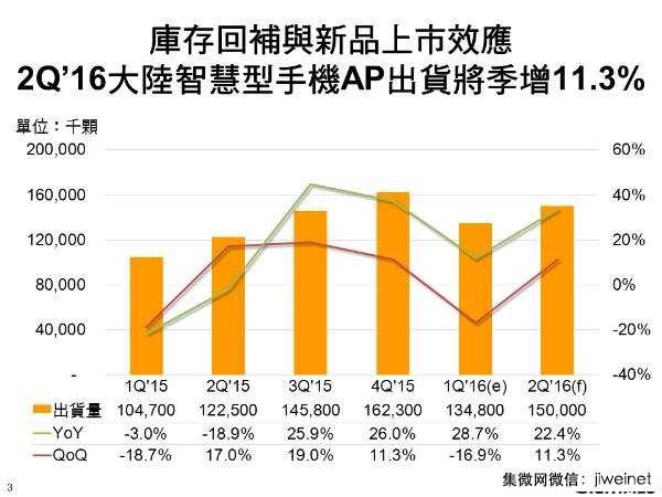 第二季大陆市场机AP出货将季增11.3%