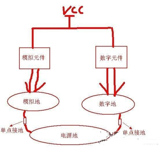 几幅图教你区分数字地、模拟地、电源地,单点接地
