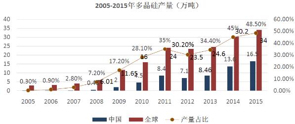 【分析】多晶硅如何从全球性亏损到恢复性上涨?