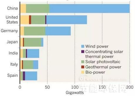 德国未来十年将减缓可再生能源扩张原因何在?
