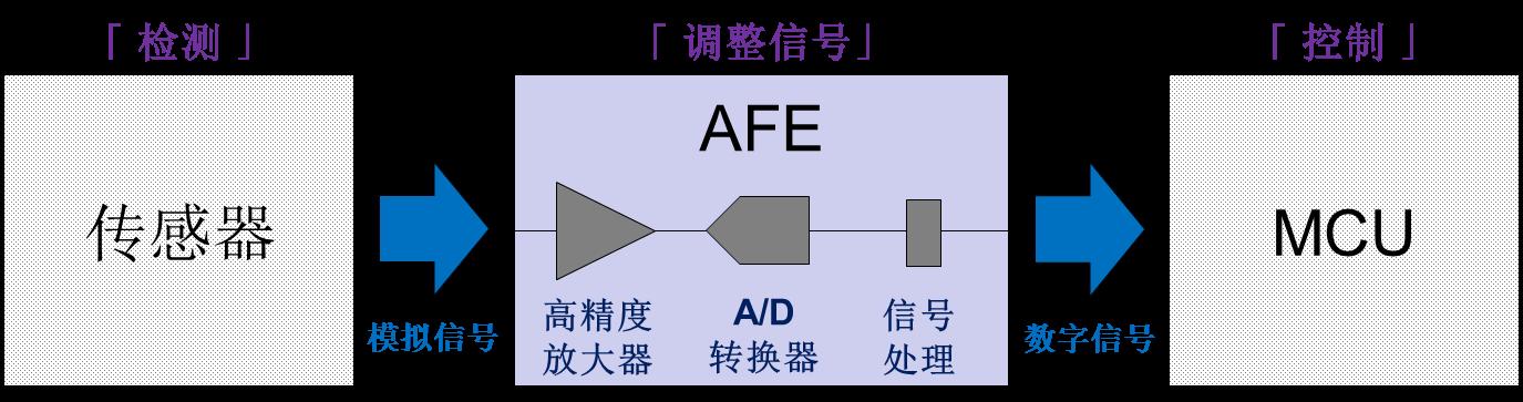 新日本无线发布的小型低功耗模拟前端NJU9101 最适合电化学气体传感器应用
