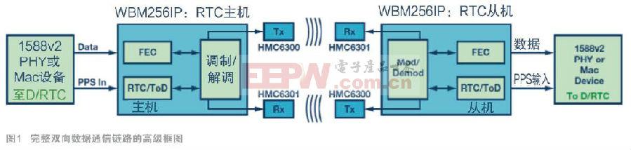 �F可使用60 GHz回程�路提�萘ι�蜂�C容量