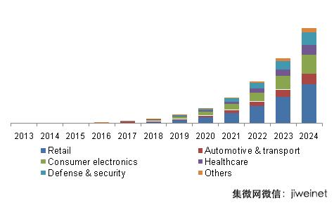 2024年可见光通讯市场规模达1,013亿美元