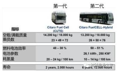 一篇文章读懂国外燃料电池汽车产业