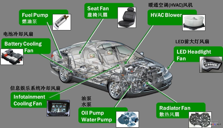 采用高度集成的电机控制方案应对最新的汽车趋势