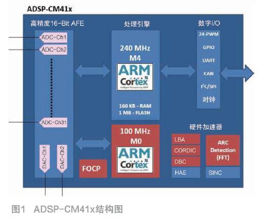 ADI为光伏逆变器带来小体积、低成本方案
