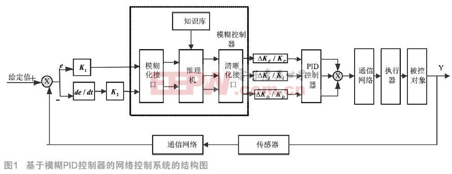 基于模糊PID控制器的网络控制系统仿真研究