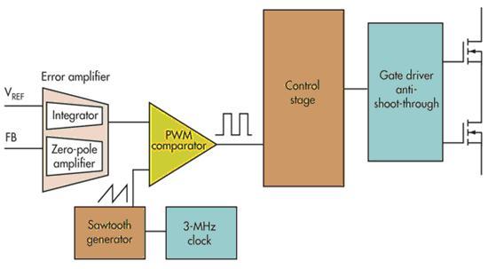 电压模式、迟滞和基于迟滞:选择哪一种呢?