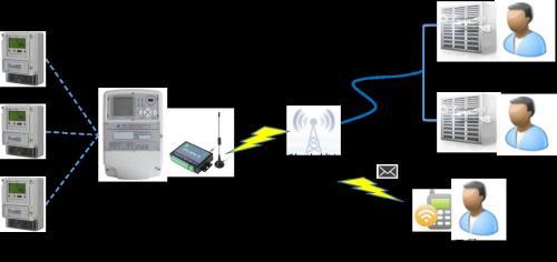 LoRa+GPRS无线远程抄表方案