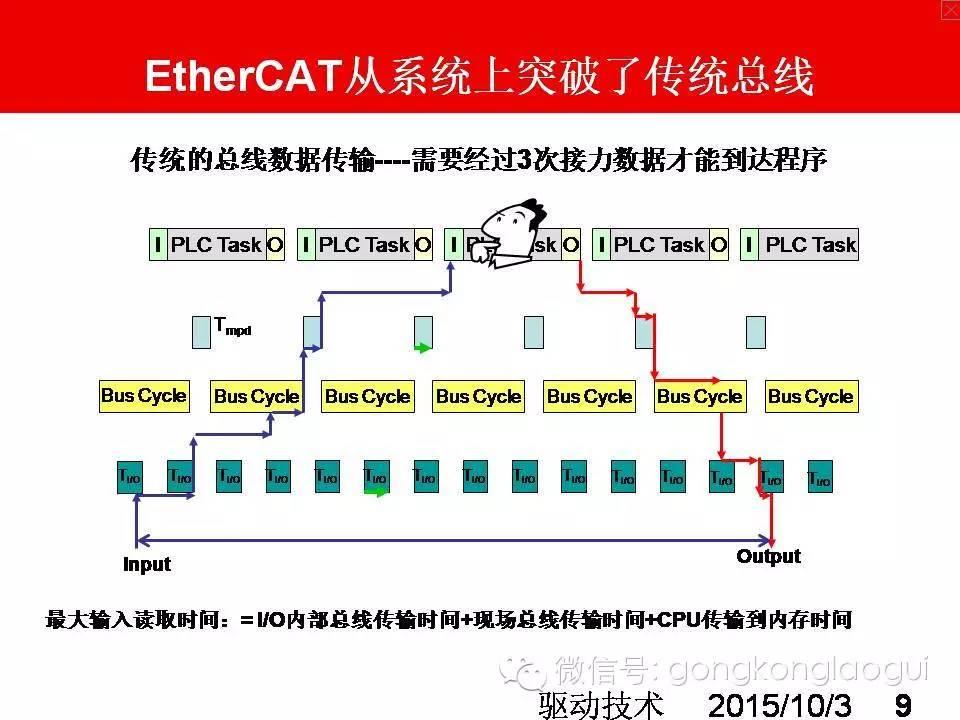 EtherCAT總線技術知多少!