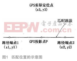 应用手机GPS数据预测交通流速度