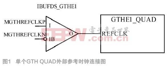 不同光纤收发器间(QSFP与GTH)通信研究与实现
