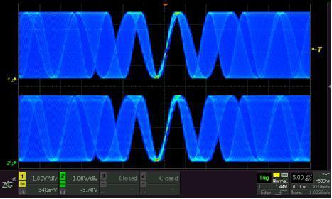 示波器通道间串扰的影响