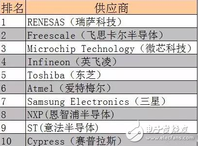 【E课堂】全球知名MCU厂商名录请往这里看!