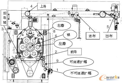 基于PCC控制器的磨毛整理机电控系统设计