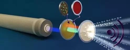 2G每秒!新型混合荧光粉让Li-Fi提速40倍
