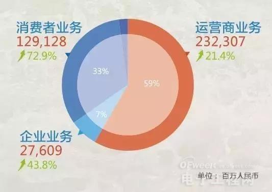 华为三大业务板块齐发力 竞争对手都有谁?