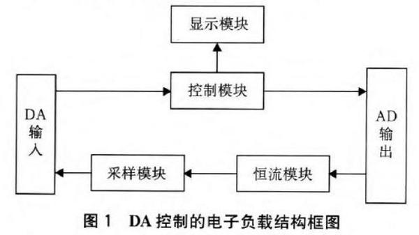 基于ARM9TDMI的简易直流电子负载设计