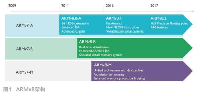ARM的A/R/M设计目标:适合的处理器来执行对应的任务
