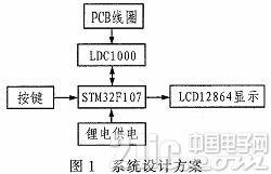 基于LDC1000电感数字传感器的墙体电线位置测量仪设计
