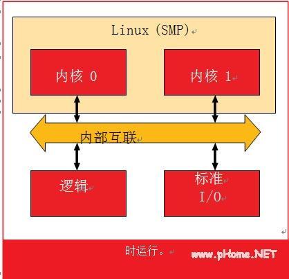 AMP 为您的下一个 SoC 项目助力
