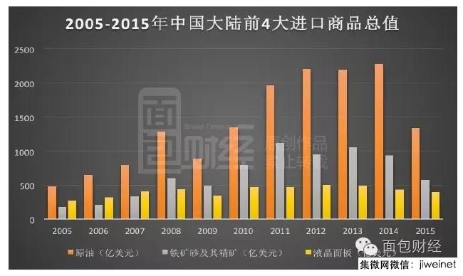 中韩斥资数千亿血拼液晶屏