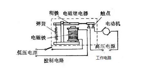 工程师必须要了解的中间继电器原理与选型要求