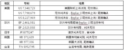 日企Enplas专利被判无效,首尔半导体获赔400万美元