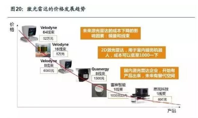 服务机器人核心技术与模块解析之激光雷达篇