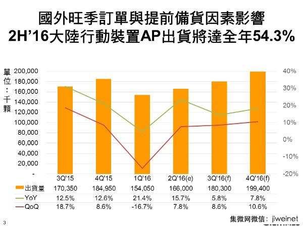 下半年大陆移动AP出货Cat.7为推动成长主力